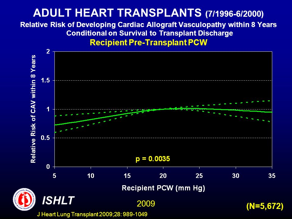 J Heart Lung Transplant 2009;28: 989-1049 ADULT HEART TRANSPLANTS (7/1996-6/2000) Relative Risk of Developing Cardiac Allograft Vasculopathy within 8 Years Conditional on Survival to Transplant Discharge Recipient Pre-Transplant PCW ISHLT 2009 (N=5,672)