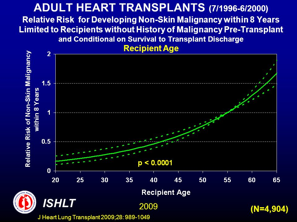 J Heart Lung Transplant 2009;28: 989-1049 ADULT HEART TRANSPLANTS (7/1996-6/2000) Relative Risk for Developing Non-Skin Malignancy within 8 Years Limited to Recipients without History of Malignancy Pre-Transplant and Conditional on Survival to Transplant Discharge Recipient Age ISHLT 2009 (N=4,904)