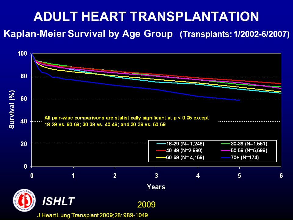 J Heart Lung Transplant 2009;28: 989-1049 ADULT HEART TRANSPLANTATION Kaplan-Meier Survival by Age Group (Transplants: 1/2002-6/2007) ISHLT 2009