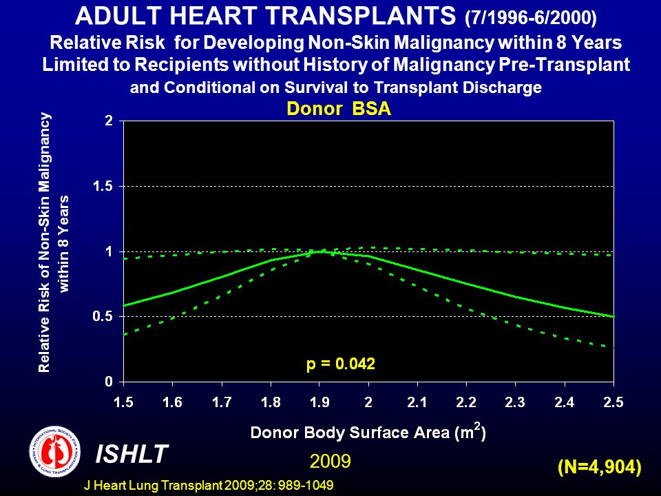 J Heart Lung Transplant 2009;28: 989-1049 ADULT HEART TRANSPLANTS (7/1996-6/2000) Relative Risk for Developing Non-Skin Malignancy within 8 Years Limited to Recipients without History of Malignancy Pre-Transplant and Conditional on Survival to Transplant Discharge Donor BSA ISHLT 2009 (N=4,904)