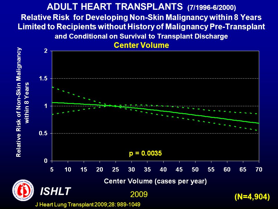 J Heart Lung Transplant 2009;28: 989-1049 ADULT HEART TRANSPLANTS (7/1996-6/2000) Relative Risk for Developing Non-Skin Malignancy within 8 Years Limited to Recipients without History of Malignancy Pre-Transplant and Conditional on Survival to Transplant Discharge Center Volume ISHLT 2009 (N=4,904)