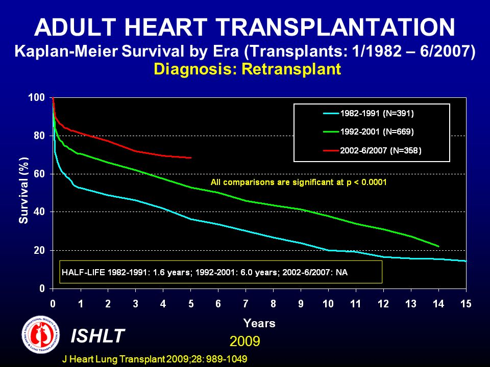 J Heart Lung Transplant 2009;28: 989-1049 ADULT HEART TRANSPLANTATION Kaplan-Meier Survival by Era (Transplants: 1/1982 – 6/2007) Diagnosis: Retransplant ISHLT 2009
