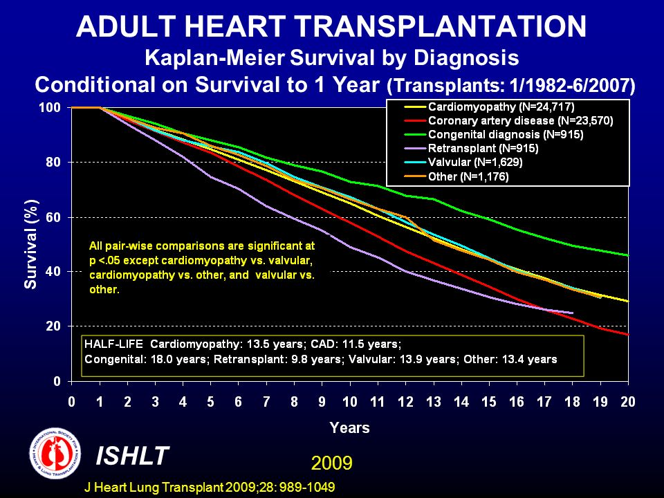 J Heart Lung Transplant 2009;28: 989-1049 ADULT HEART TRANSPLANTATION Kaplan-Meier Survival by Diagnosis Conditional on Survival to 1 Year (Transplants: 1/1982-6/2007) ISHLT 2009