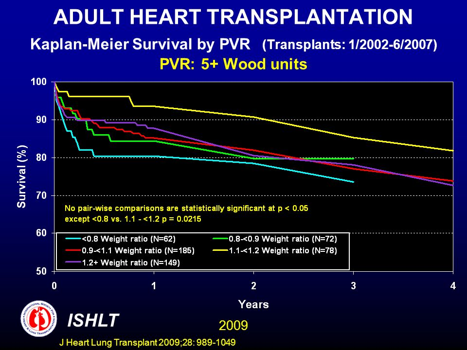 J Heart Lung Transplant 2009;28: 989-1049 ADULT HEART TRANSPLANTATION Kaplan-Meier Survival by PVR (Transplants: 1/2002-6/2007) PVR: 5+ Wood units ISHLT 2009