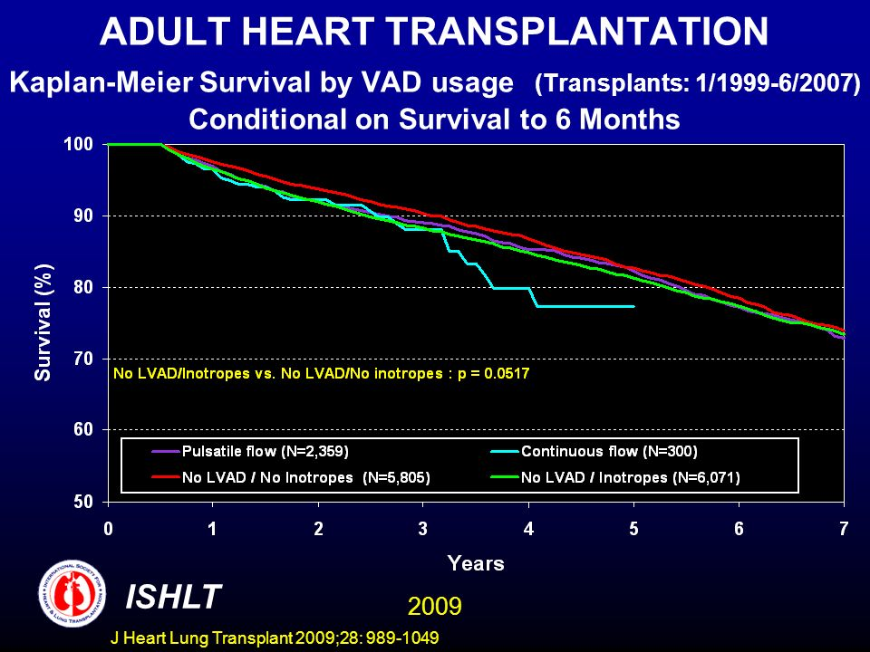J Heart Lung Transplant 2009;28: 989-1049 ADULT HEART TRANSPLANTATION Kaplan-Meier Survival by VAD usage (Transplants: 1/1999-6/2007) Conditional on Survival to 6 Months ISHLT 2009