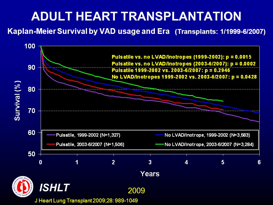 J Heart Lung Transplant 2009;28: 989-1049 ADULT HEART TRANSPLANTATION Kaplan-Meier Survival by VAD usage and Era (Transplants: 1/1999-6/2007) ISHLT 2009