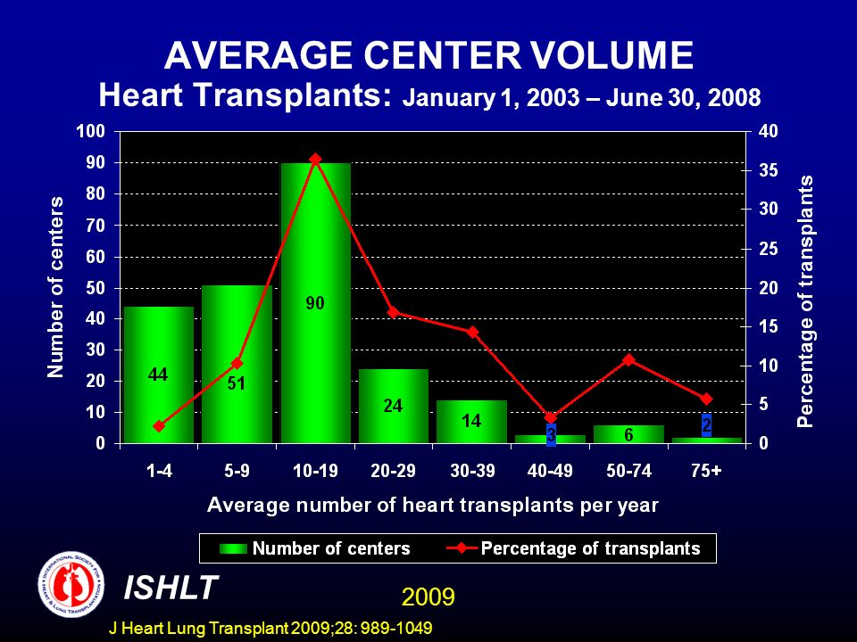 J Heart Lung Transplant 2009;28: 989-1049 AVERAGE CENTER VOLUME Heart Transplants: January 1, 2003 – June 30, 2008 ISHLT 2009