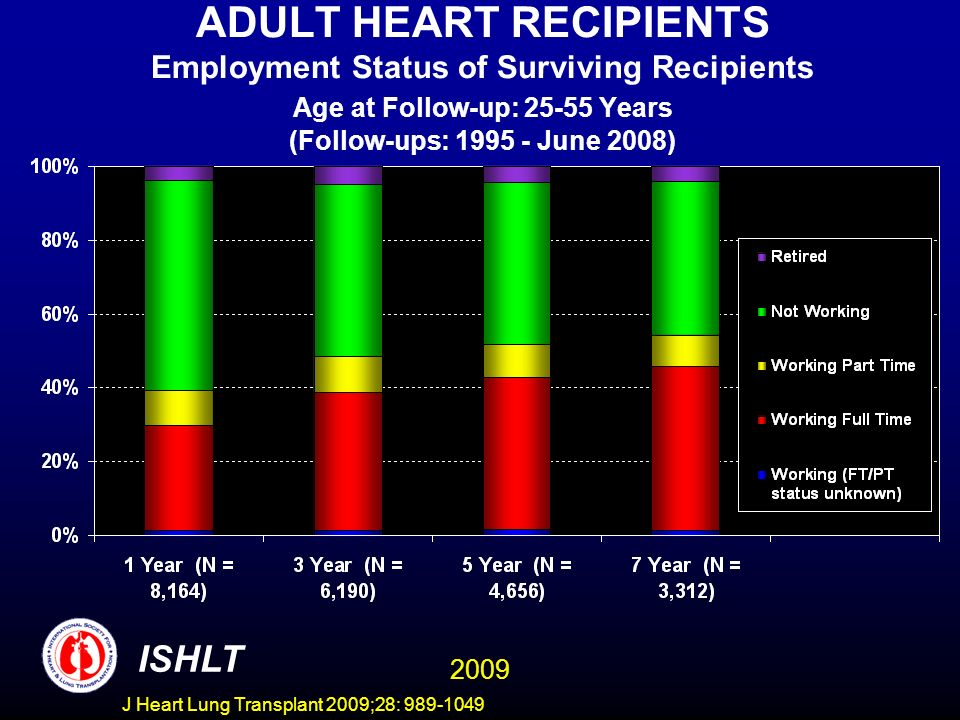 J Heart Lung Transplant 2009;28: 989-1049 ADULT HEART RECIPIENTS Employment Status of Surviving Recipients Age at Follow-up: 25-55 Years (Follow-ups: 1995 - June 2008) ISHLT 2009