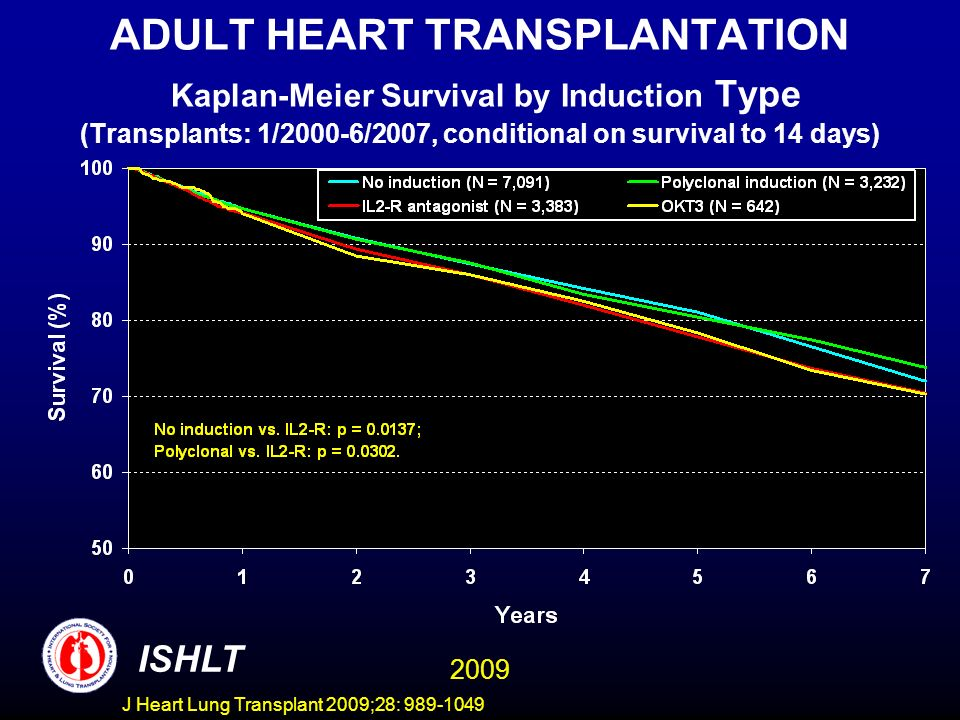 J Heart Lung Transplant 2009;28: 989-1049 ADULT HEART TRANSPLANTATION Kaplan-Meier Survival by Induction Type (Transplants: 1/2000-6/2007, conditional on survival to 14 days) ISHLT 2009