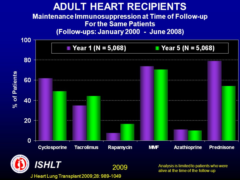 J Heart Lung Transplant 2009;28: 989-1049 ADULT HEART RECIPIENTS Maintenance Immunosuppression at Time of Follow-up For the Same Patients (Follow-ups: January 2000 - June 2008) ISHLT Analysis is limited to patients who were alive at the time of the follow-up 2009