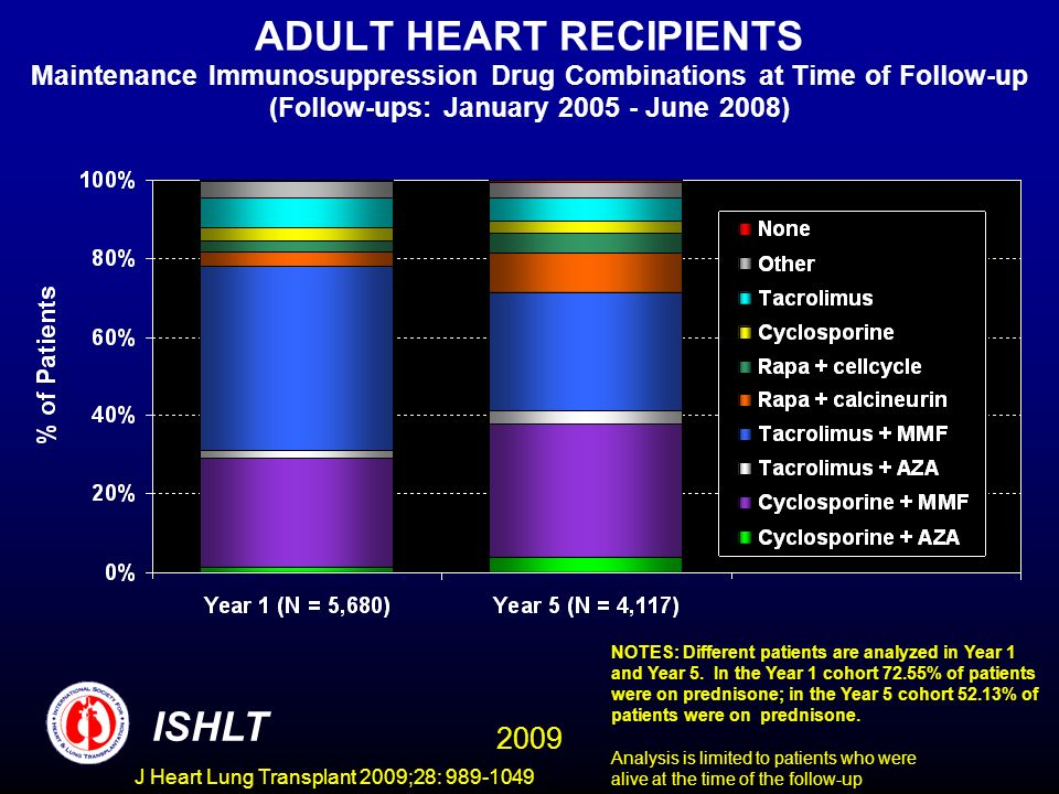 J Heart Lung Transplant 2009;28: 989-1049 ADULT HEART RECIPIENTS Maintenance Immunosuppression Drug Combinations at Time of Follow-up (Follow-ups: January 2005 - June 2008) NOTES: Different patients are analyzed in Year 1 and Year 5.