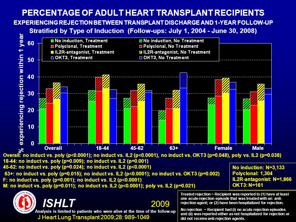 J Heart Lung Transplant 2009;28: 989-1049 PERCENTAGE OF ADULT HEART TRANSPLANT RECIPIENTS EXPERIENCING REJECTION BETWEEN TRANSPLANT DISCHARGE AND 1-YEAR FOLLOW-UP Stratified by Type of Induction (Follow-ups: July 1, 2004 - June 30, 2008) ISHLT Overall18-4445-6263+FemaleMale No induction: N=3,133 Polyclonal: 1,304 IL2R-antagonist: N=1,866 OKT3: N=161 Overall: no induct vs.