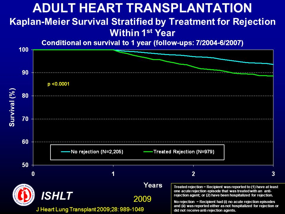 J Heart Lung Transplant 2009;28: 989-1049 ADULT HEART TRANSPLANTATION Kaplan-Meier Survival Stratified by Treatment for Rejection Within 1 st Year Conditional on survival to 1 year (follow-ups: 7/2004-6/2007) ISHLT Treated rejection = Recipient was reported to (1) have at least one acute rejection episode that was treated with an anti- rejection agent; or (2) have been hospitalized for rejection.