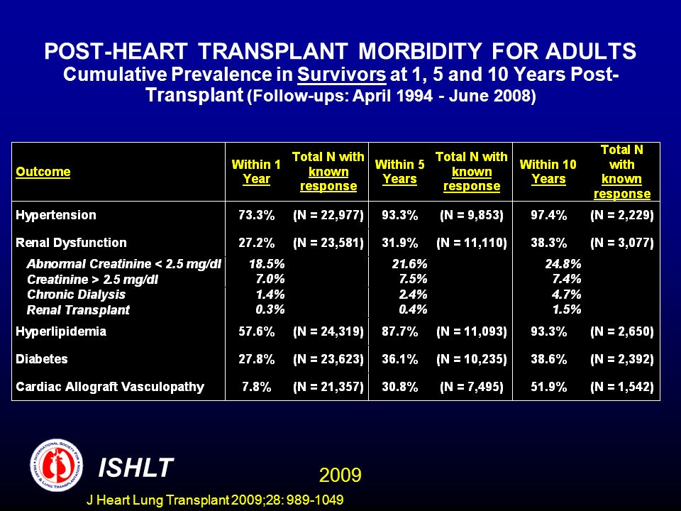 J Heart Lung Transplant 2009;28: 989-1049 POST-HEART TRANSPLANT MORBIDITY FOR ADULTS Cumulative Prevalence in Survivors at 1, 5 and 10 Years Post- Transplant (Follow-ups: April 1994 - June 2008) ISHLT 2009