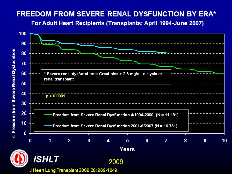 J Heart Lung Transplant 2009;28: 989-1049 FREEDOM FROM SEVERE RENAL DYSFUNCTION BY ERA* For Adult Heart Recipients (Transplants: April 1994-June 2007) ISHLT 2009