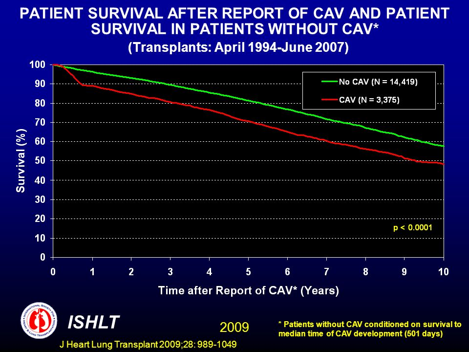 J Heart Lung Transplant 2009;28: 989-1049 PATIENT SURVIVAL AFTER REPORT OF CAV AND PATIENT SURVIVAL IN PATIENTS WITHOUT CAV* (Transplants: April 1994-June 2007) ISHLT * Patients without CAV conditioned on survival to median time of CAV development (501 days) 2009