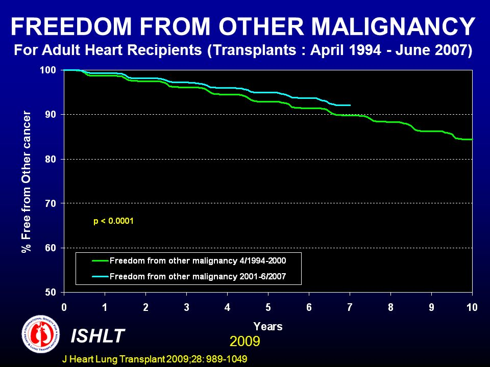 J Heart Lung Transplant 2009;28: 989-1049 FREEDOM FROM OTHER MALIGNANCY For Adult Heart Recipients (Transplants : April 1994 - June 2007) ISHLT 2009