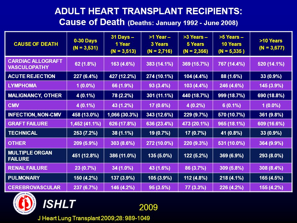 J Heart Lung Transplant 2009;28: 989-1049 ADULT HEART TRANSPLANT RECIPIENTS: Cause of Death (Deaths: January 1992 - June 2008) CAUSE OF DEATH 0-30 Days (N = 3,531) 31 Days – 1 Year (N = 3,513) >1 Year – 3 Years (N = 2,716) >3 Years – 5 Years (N = 2,356) >5 Years – 10 Years (N = 5,335 ) >10 Years (N = 3,677) CARDIAC ALLOGRAFT VASCULOPATHY 62 (1.8%)163 (4.6%)383 (14.1%)369 (15.7%)767 (14.4%)520 (14.1%) ACUTE REJECTION227 (6.4%)427 (12.2%)274 (10.1%)104 (4.4%)88 (1.6%)33 (0.9%) LYMPHOMA1 (0.0%)66 (1.9%)93 (3.4%)103 (4.4%)246 (4.6%)145 (3.9%) MALIGNANCY, OTHER4 (0.1%)78 (2.2%)301 (11.1%)440 (18.7%)999 (18.7%)690 (18.8%) CMV4 (0.1%)43 (1.2%)17 (0.6%)4 (0.2%)6 (0.1%)1 (0.0%) INFECTION, NON-CMV458 (13.0%)1,066 (30.3%)343 (12.6%)229 (9.7%)570 (10.7%)361 (9.8%) GRAFT FAILURE1,452 (41.1%)626 (17.8%)636 (23.4%)473 (20.1%)965 (18.1%)609 (16.6%) TECHNICAL253 (7.2%)38 (1.1%)19 (0.7%)17 (0.7%)41 (0.8%)33 (0.9%) OTHER209 (5.9%)303 (8.6%)272 (10.0%)220 (9.3%)531 (10.0%)364 (9.9%) MULTIPLE ORGAN FAILURE 451 (12.8%)386 (11.0%)135 (5.0%)122 (5.2%)369 (6.9%)293 (8.0%) RENAL FAILURE23 (0.7%)34 (1.0%)43 (1.6%)86 (3.7%)309 (5.8%)308 (8.4%) PULMONARY150 (4.2%)137 (3.9%)105 (3.9%)112 (4.8%)218 (4.1%)165 (4.5%) CEREBROVASCULAR 237 (6.7%)146 (4.2%)95 (3.5%)77 (3.3%)226 (4.2%)155 (4.2%) ISHLT 2009