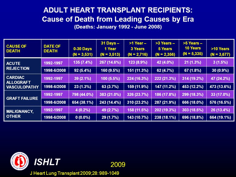 J Heart Lung Transplant 2009;28: 989-1049 ADULT HEART TRANSPLANT RECIPIENTS: Cause of Death from Leading Causes by Era (Deaths: January 1992 - June 2008) CAUSE OF DEATH DATE OF DEATH 0-30 Days (N = 3,531) 31 Days – 1 Year (N = 3,513) >1 Year – 3 Years (N = 2,716) >3 Years – 5 Years (N = 2,356) >5 Years – 10 Years (N = 5,335) >10 Years (N = 3,677) ACUTE REJECTION 1992-1997 135 (7.4%)267 (14.6%)123 (8.9%)42 (4.0%)21 (1.3%)3 (1.5%) 1998-6/200892 (5.4%)160 (9.5%)151 (11.3%)62 (4.7%)67 (1.8%)30 (0.9%) CARDIAC ALLOGRAFT VASCULOPATHY 1992-199739 (2.1%)100 (5.5%)224 (16.3%)222 (21.3%)314 (19.2%)47 (24.2%) 1998-6/200823 (1.3%)63 (3.7%)159 (11.9%)147 (11.2%)453 (12.2%)473 (13.6%) GRAFT FAILURE 1992-1997798 (44.0%)383 (21.0%)326 (23.7%)186 (17.8%)299 (18.3%)33 (17.0%) 1998-6/2008654 (38.1%)243 (14.4%)310 (23.2%)287 (21.9%)666 (18.0%)576 (16.5%) MALIGNANCY, OTHER 1992-19974 (0.2%)49 (2.7%)158 (11.5%)202 (19.3%)303 (18.5%)26 (13.4%) 1998-6/20080 (0.0%)29 (1.7%)143 (10.7%)238 (18.1%)696 (18.8%)664 (19.1%) ISHLT 2009