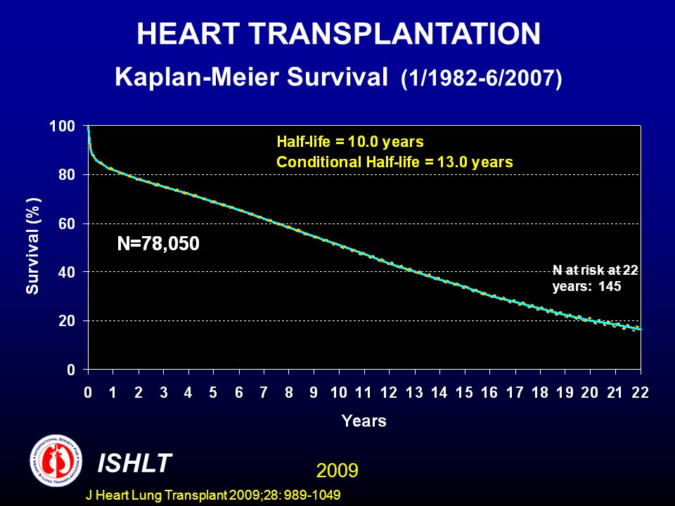 J Heart Lung Transplant 2009;28: 989-1049 HEART TRANSPLANTATION Kaplan-Meier Survival (1/1982-6/2005) ISHLT N at risk at 22 years: 145 HEART TRANSPLANTATION Kaplan-Meier Survival (1/1982-6/2007) 2009