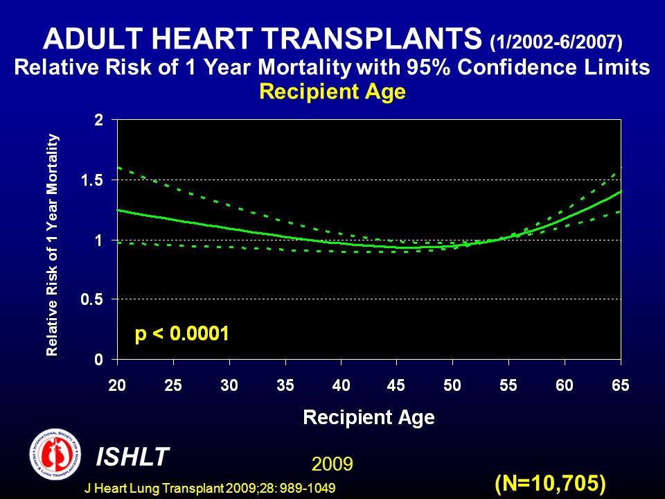 J Heart Lung Transplant 2009;28: 989-1049 ADULT HEART TRANSPLANTS (1/2002-6/2007) Relative Risk of 1 Year Mortality with 95% Confidence Limits Recipient Age 2009 ISHLT (N=10,705)