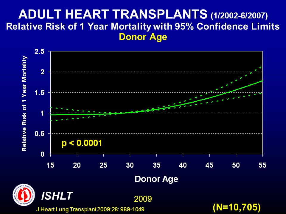 J Heart Lung Transplant 2009;28: 989-1049 ADULT HEART TRANSPLANTS (1/2002-6/2007) Relative Risk of 1 Year Mortality with 95% Confidence Limits Donor Age 2009 ISHLT (N=10,705)