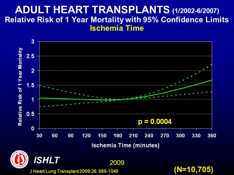 J Heart Lung Transplant 2009;28: 989-1049 ADULT HEART TRANSPLANTS (1/2002-6/2007) Relative Risk of 1 Year Mortality with 95% Confidence Limits Ischemia Time 2009 ISHLT (N=10,705)