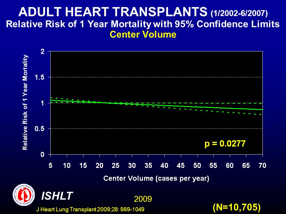J Heart Lung Transplant 2009;28: 989-1049 ADULT HEART TRANSPLANTS (1/2002-6/2007) Relative Risk of 1 Year Mortality with 95% Confidence Limits Center Volume 2009 ISHLT (N=10,705)