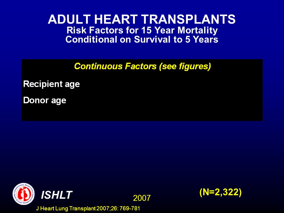 ADULT HEART TRANSPLANTS Risk Factors for 15 Year Mortality Conditional on Survival to 5 Years 2007 ISHLT (N=2,322) J Heart Lung Transplant 2007;26: 769-781
