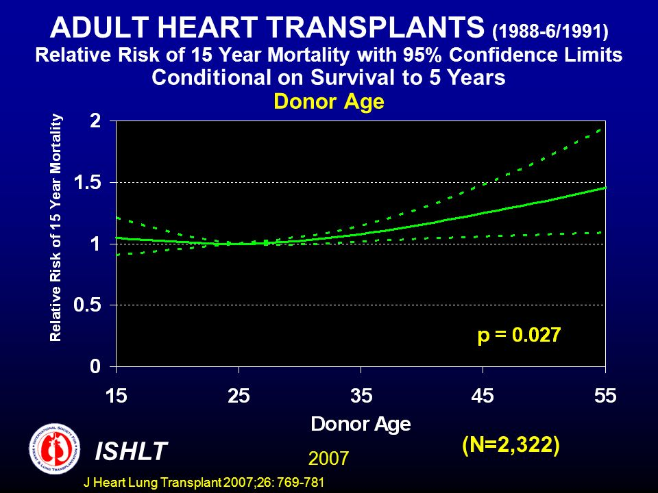 ADULT HEART TRANSPLANTS (1988-6/1991) Relative Risk of 15 Year Mortality with 95% Confidence Limits Conditional on Survival to 5 Years Donor Age 2007 ISHLT (N=2,322) J Heart Lung Transplant 2007;26: 769-781