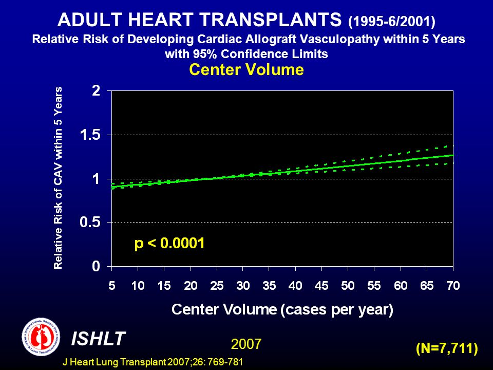 ADULT HEART TRANSPLANTS (1995-6/2001) Relative Risk of Developing Cardiac Allograft Vasculopathy within 5 Years with 95% Confidence Limits Center Volume ISHLT 2007 (N=7,711) J Heart Lung Transplant 2007;26: