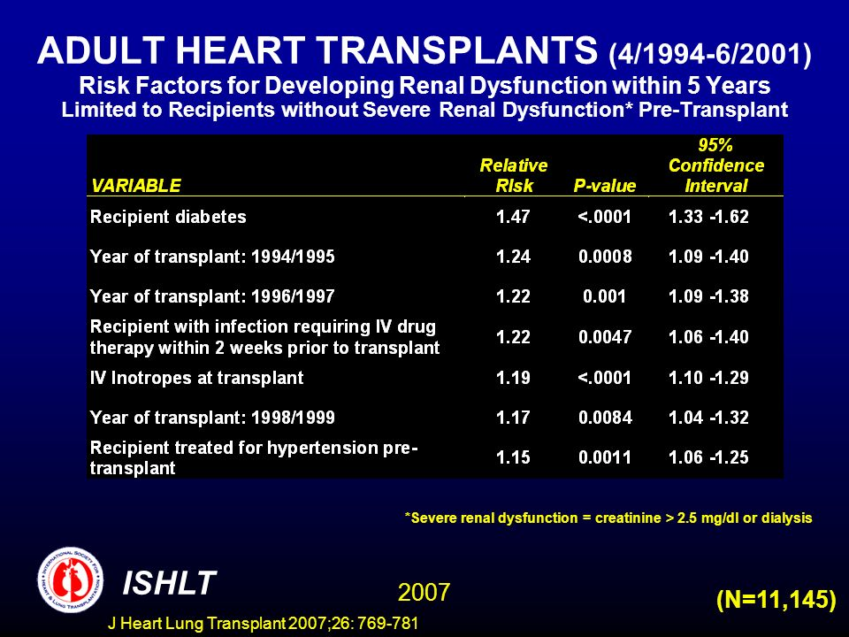 ADULT HEART TRANSPLANTS (4/1994-6/2001) Risk Factors for Developing Renal Dysfunction within 5 Years Limited to Recipients without Severe Renal Dysfunction* Pre-Transplant (N=11,145) ISHLT 2007 *Severe renal dysfunction = creatinine > 2.5 mg/dl or dialysis J Heart Lung Transplant 2007;26: