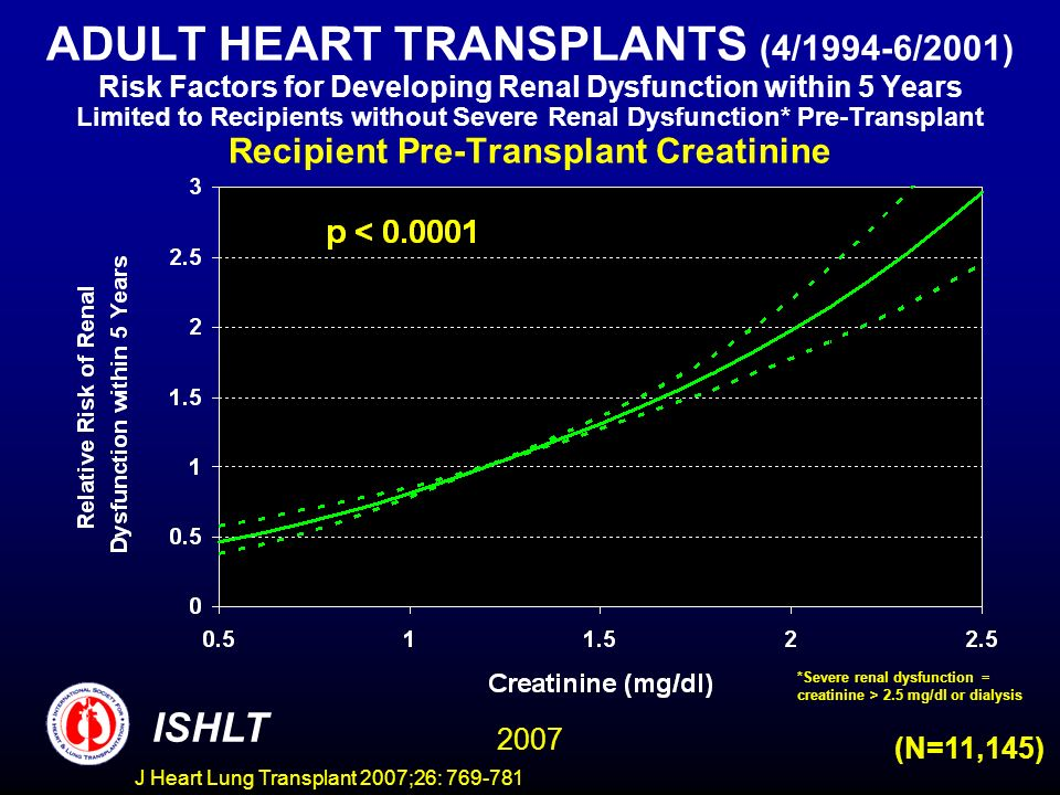 ADULT HEART TRANSPLANTS (4/1994-6/2001) Risk Factors for Developing Renal Dysfunction within 5 Years Limited to Recipients without Severe Renal Dysfunction* Pre-Transplant Recipient Pre-Transplant Creatinine ISHLT 2007 (N=11,145) *Severe renal dysfunction = creatinine > 2.5 mg/dl or dialysis J Heart Lung Transplant 2007;26: 769-781