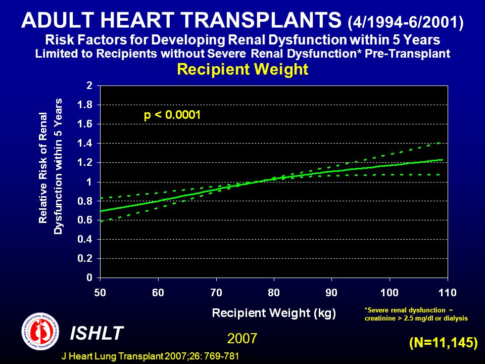 ADULT HEART TRANSPLANTS (4/1994-6/2001) Risk Factors for Developing Renal Dysfunction within 5 Years Limited to Recipients without Severe Renal Dysfunction* Pre-Transplant Recipient Weight ISHLT 2007 (N=11,145) *Severe renal dysfunction = creatinine > 2.5 mg/dl or dialysis J Heart Lung Transplant 2007;26: 769-781