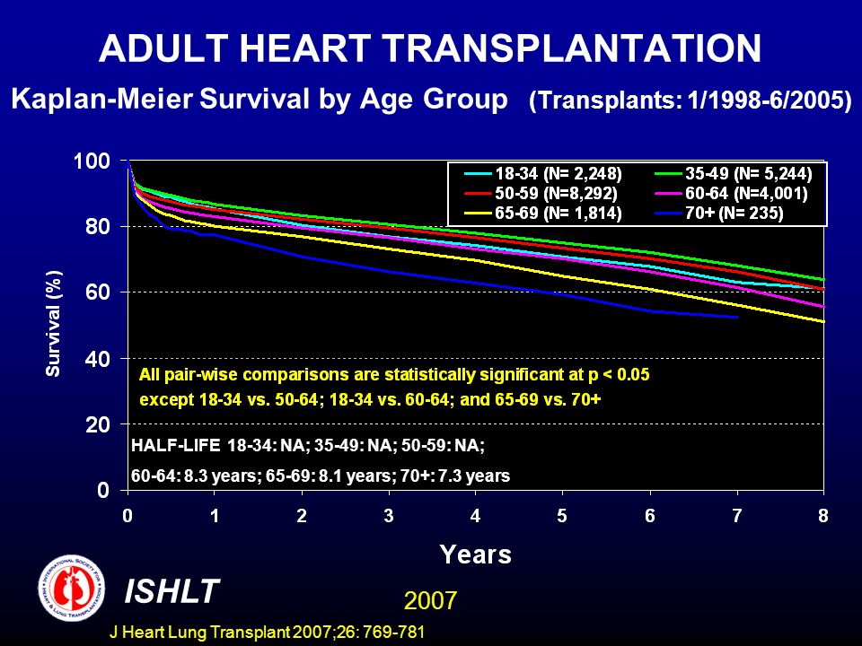 ADULT HEART TRANSPLANTATION Kaplan-Meier Survival by Age Group (Transplants: 1/1998-6/2005) ISHLT 2007 HALF-LIFE 18-34: NA; 35-49: NA; 50-59: NA; 60-64: 8.3 years; 65-69: 8.1 years; 70+: 7.3 years J Heart Lung Transplant 2007;26: 769-781