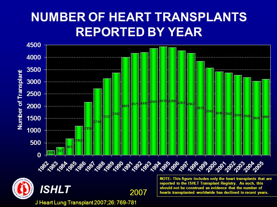 NUMBER OF HEART TRANSPLANTS REPORTED BY YEAR ISHLT 2007 NOTE: This figure includes only the heart transplants that are reported to the ISHLT Transplant Registry.