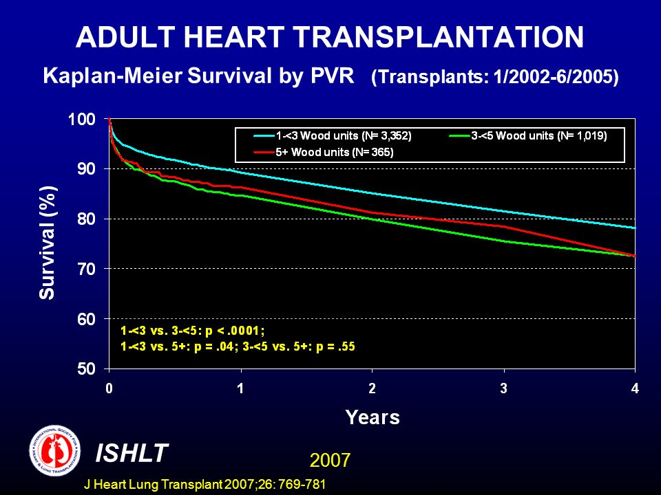 ADULT HEART TRANSPLANTATION Kaplan-Meier Survival by PVR (Transplants: 1/2002-6/2005) ISHLT 2007 J Heart Lung Transplant 2007;26: 769-781