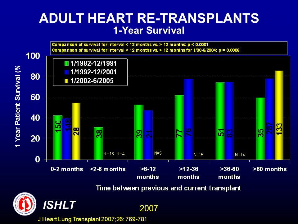 ADULT HEART RE-TRANSPLANTS 1-Year Survival ISHLT 2007 J Heart Lung Transplant 2007;26: 769-781