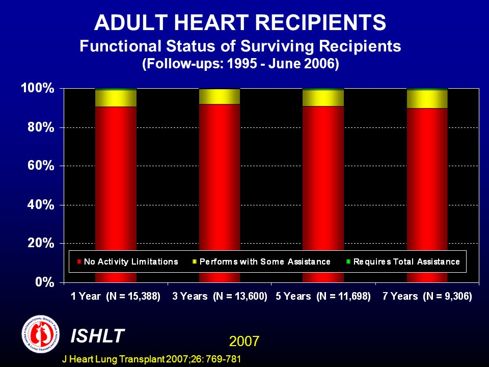 ADULT HEART RECIPIENTS Functional Status of Surviving Recipients (Follow-ups: 1995 - June 2006) ISHLT 2007 J Heart Lung Transplant 2007;26: 769-781