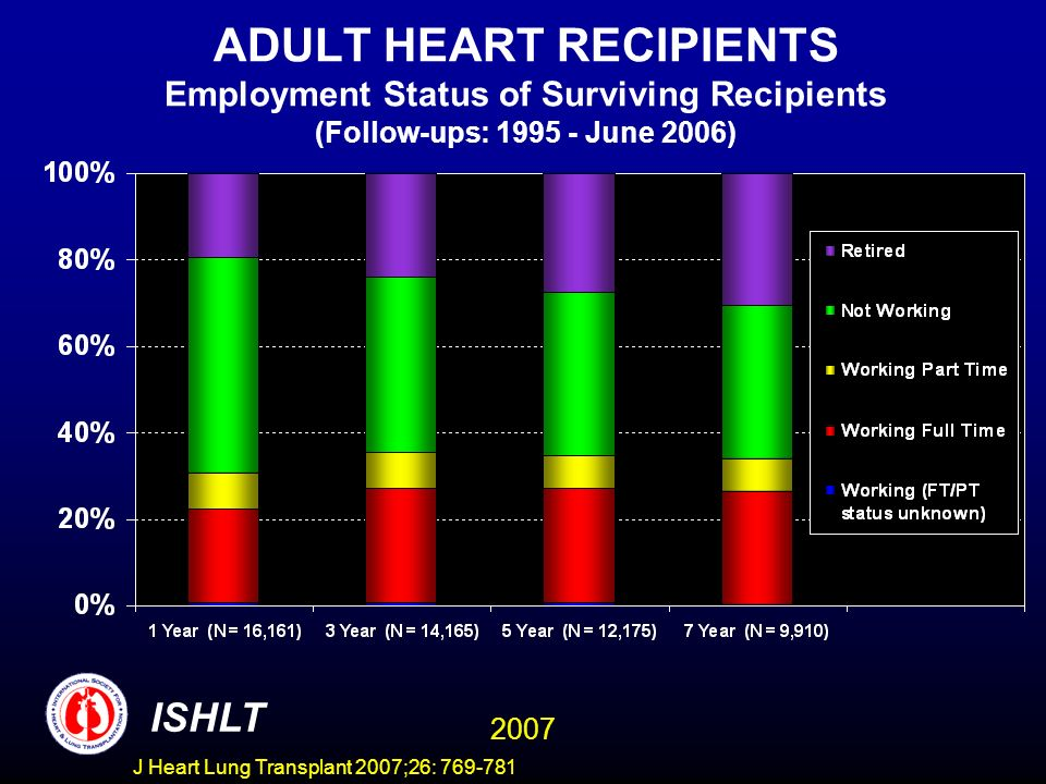 ADULT HEART RECIPIENTS Employment Status of Surviving Recipients (Follow-ups: 1995 - June 2006) ISHLT 2007 J Heart Lung Transplant 2007;26: 769-781