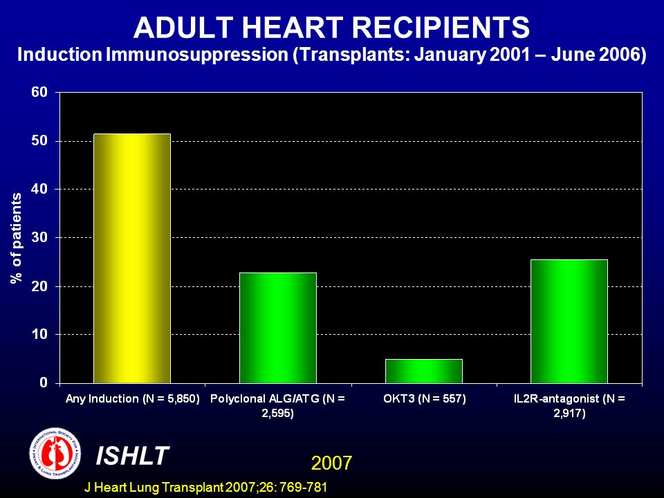 ADULT HEART RECIPIENTS Induction Immunosuppression (Transplants: January 2001 – June 2006) ISHLT 2007 J Heart Lung Transplant 2007;26: 769-781