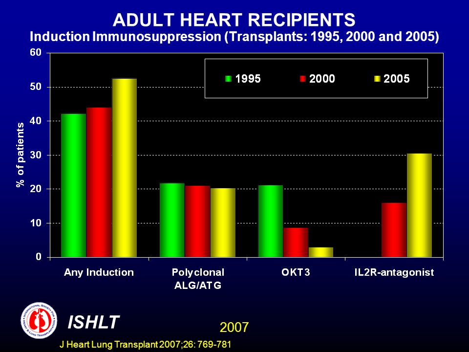 ADULT HEART RECIPIENTS Induction Immunosuppression (Transplants: 1995, 2000 and 2005) ISHLT 2007 J Heart Lung Transplant 2007;26: