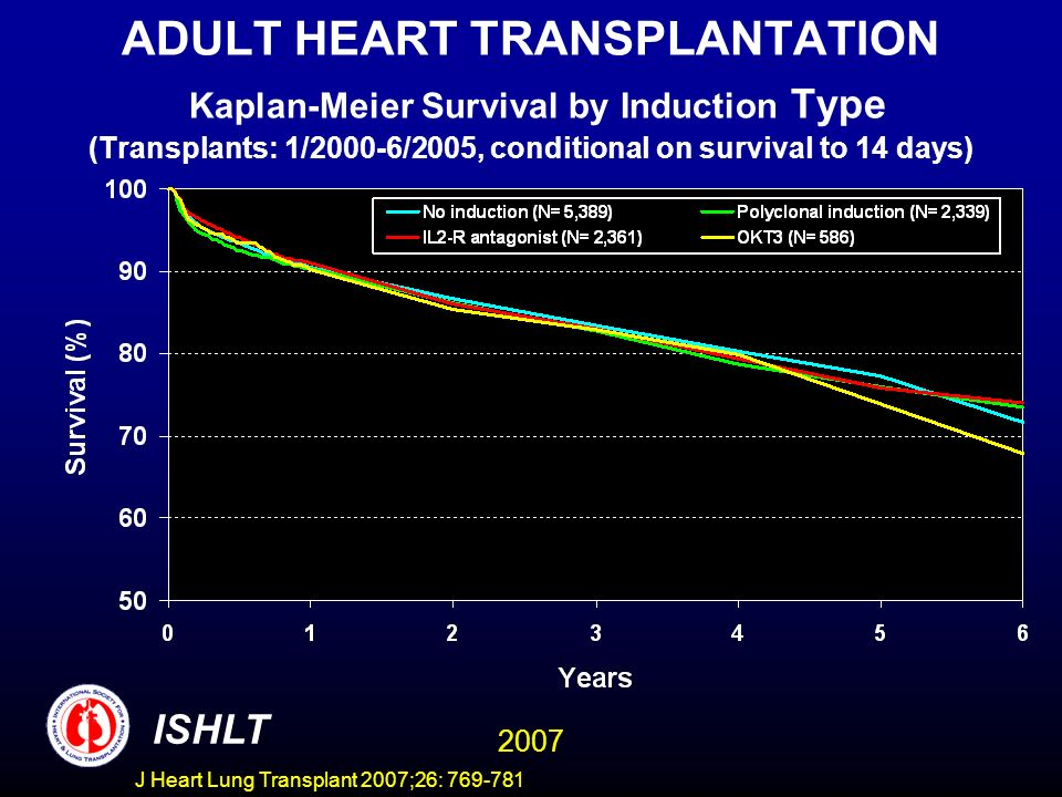 ADULT HEART TRANSPLANTATION Kaplan-Meier Survival by Induction Type (Transplants: 1/2000-6/2005, conditional on survival to 14 days) ISHLT 2007 J Heart Lung Transplant 2007;26: 769-781
