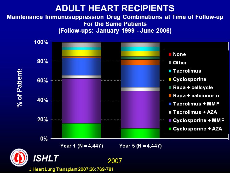 ADULT HEART RECIPIENTS Maintenance Immunosuppression Drug Combinations at Time of Follow-up For the Same Patients (Follow-ups: January 1999 - June 2006) ISHLT 2007 J Heart Lung Transplant 2007;26: 769-781