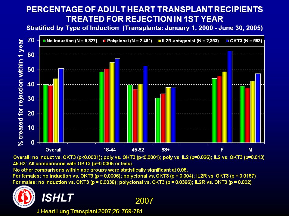 PERCENTAGE OF ADULT HEART TRANSPLANT RECIPIENTS TREATED FOR REJECTION IN 1ST YEAR Stratified by Type of Induction (Transplants: January 1, 2000 - June 30, 2005) ISHLT 2007 J Heart Lung Transplant 2007;26: 769-781