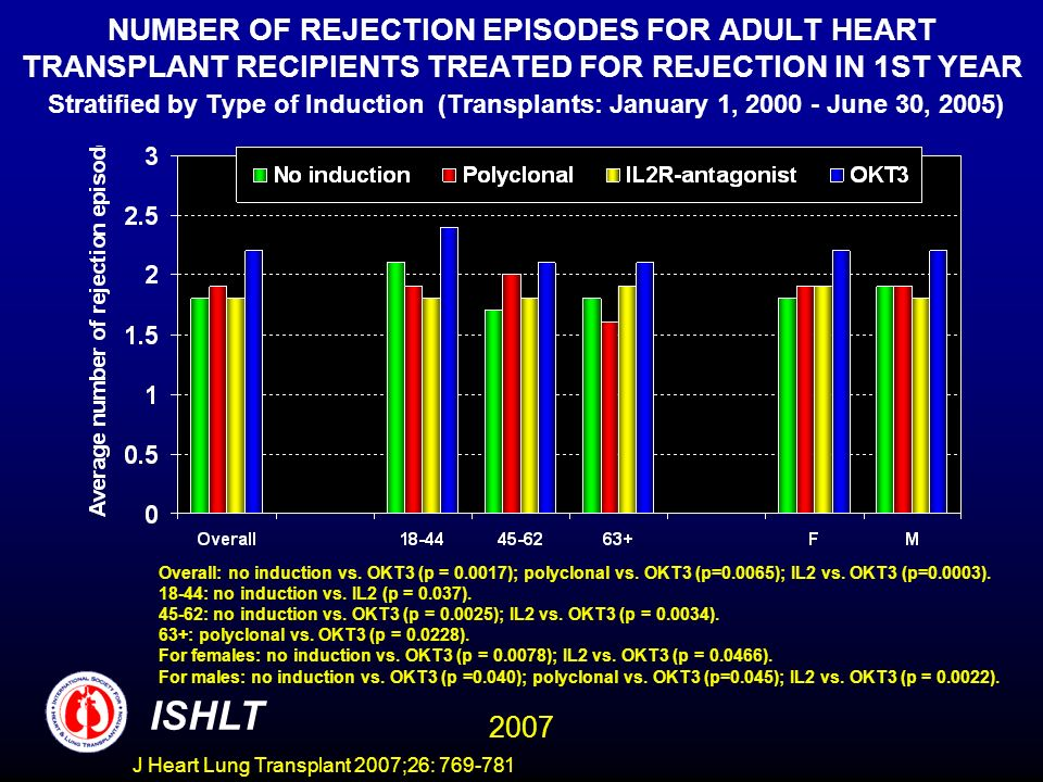 NUMBER OF REJECTION EPISODES FOR ADULT HEART TRANSPLANT RECIPIENTS TREATED FOR REJECTION IN 1ST YEAR Stratified by Type of Induction (Transplants: January 1, 2000 - June 30, 2005) Overall: no induction vs.