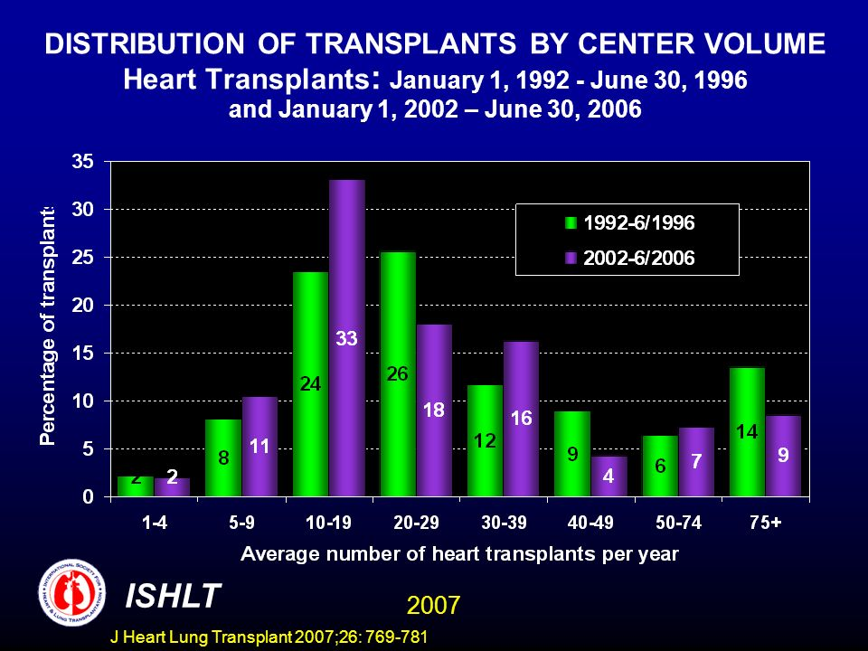 DISTRIBUTION OF TRANSPLANTS BY CENTER VOLUME Heart Transplants : January 1, June 30, 1996 and January 1, 2002 – June 30, 2006 ISHLT 2007 J Heart Lung Transplant 2007;26: