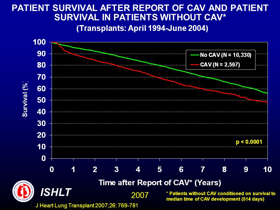 PATIENT SURVIVAL AFTER REPORT OF CAV AND PATIENT SURVIVAL IN PATIENTS WITHOUT CAV* (Transplants: April 1994-June 2004) ISHLT 2007 * Patients without CAV conditioned on survival to median time of CAV development (514 days) J Heart Lung Transplant 2007;26: 769-781