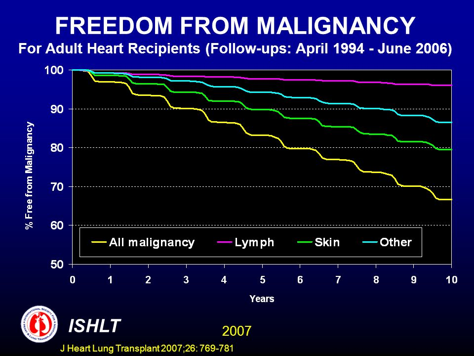FREEDOM FROM MALIGNANCY For Adult Heart Recipients (Follow-ups: April 1994 - June 2006) ISHLT 2007 J Heart Lung Transplant 2007;26: 769-781