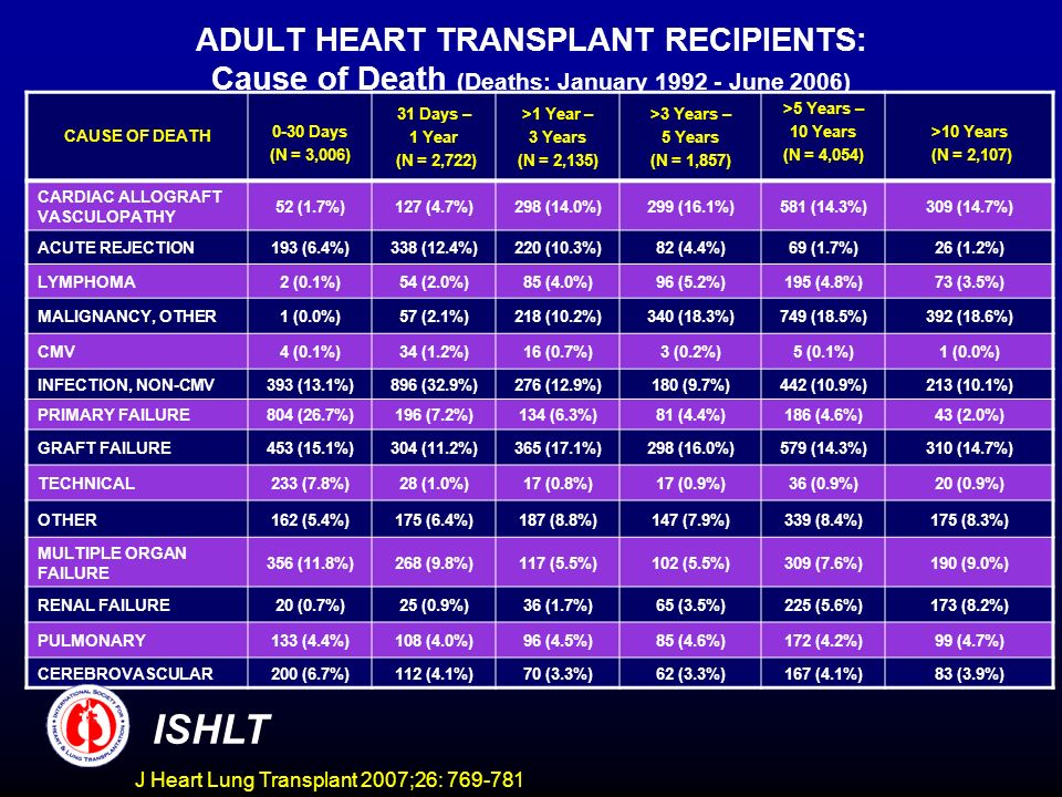 ADULT HEART TRANSPLANT RECIPIENTS: Cause of Death (Deaths: January June 2006) CAUSE OF DEATH 0-30 Days (N = 3,006) 31 Days – 1 Year (N = 2,722) >1 Year – 3 Years (N = 2,135) >3 Years – 5 Years (N = 1,857) >5 Years – 10 Years (N = 4,054) >10 Years (N = 2,107) CARDIAC ALLOGRAFT VASCULOPATHY 52 (1.7%)127 (4.7%)298 (14.0%)299 (16.1%)581 (14.3%)309 (14.7%) ACUTE REJECTION193 (6.4%)338 (12.4%)220 (10.3%)82 (4.4%)69 (1.7%)26 (1.2%) LYMPHOMA2 (0.1%)54 (2.0%)85 (4.0%)96 (5.2%)195 (4.8%)73 (3.5%) MALIGNANCY, OTHER1 (0.0%)57 (2.1%)218 (10.2%)340 (18.3%)749 (18.5%)392 (18.6%) CMV4 (0.1%)34 (1.2%)16 (0.7%)3 (0.2%)5 (0.1%)1 (0.0%) INFECTION, NON-CMV393 (13.1%)896 (32.9%)276 (12.9%)180 (9.7%)442 (10.9%)213 (10.1%) PRIMARY FAILURE804 (26.7%)196 (7.2%)134 (6.3%)81 (4.4%)186 (4.6%)43 (2.0%) GRAFT FAILURE453 (15.1%)304 (11.2%)365 (17.1%)298 (16.0%)579 (14.3%)310 (14.7%) TECHNICAL233 (7.8%)28 (1.0%)17 (0.8%)17 (0.9%)36 (0.9%)20 (0.9%) OTHER162 (5.4%)175 (6.4%)187 (8.8%)147 (7.9%)339 (8.4%)175 (8.3%) MULTIPLE ORGAN FAILURE 356 (11.8%)268 (9.8%)117 (5.5%)102 (5.5%)309 (7.6%)190 (9.0%) RENAL FAILURE20 (0.7%)25 (0.9%)36 (1.7%)65 (3.5%)225 (5.6%)173 (8.2%) PULMONARY133 (4.4%)108 (4.0%)96 (4.5%)85 (4.6%)172 (4.2%)99 (4.7%) CEREBROVASCULAR 200 (6.7%)112 (4.1%)70 (3.3%)62 (3.3%)167 (4.1%)83 (3.9%) J Heart Lung Transplant 2007;26: ISHLT